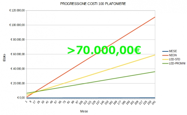 Progressione Costi in Bolletta